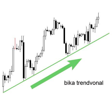 Trendvonalak elhelyezése | Forex Bázis