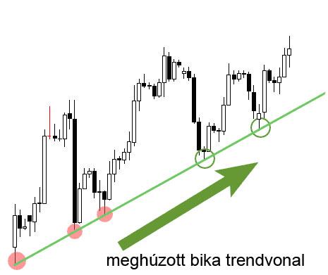 trendvonal felépítésének szabályai)