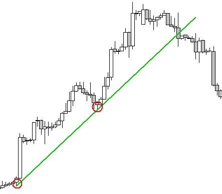 Hunter Trendvonal Stratégia Kelvin Lee Stratégiája alapján. - PDF Free Download